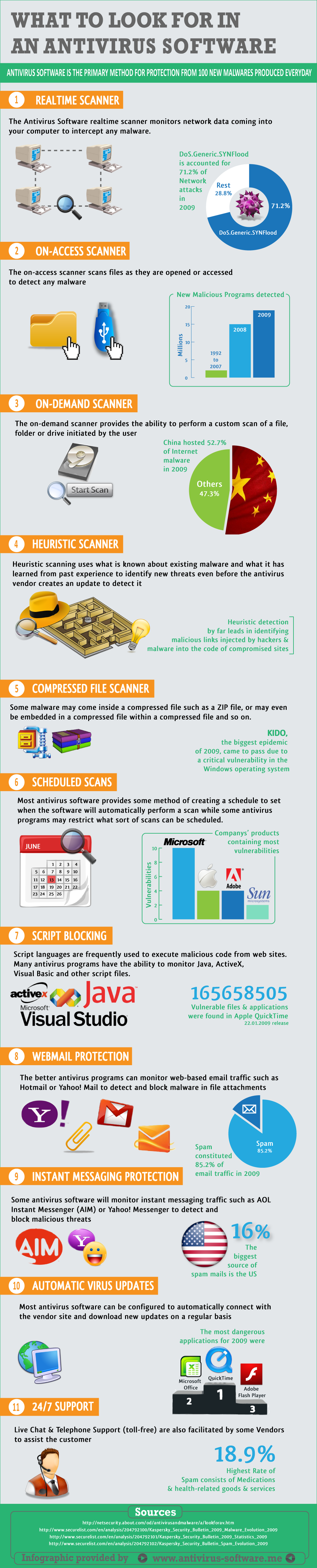 best antivirus software factors while choosing it INFOGRAPHICS